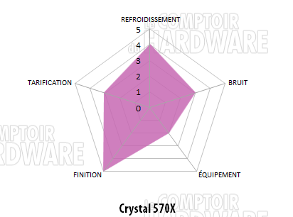 crystal 570x conclusion