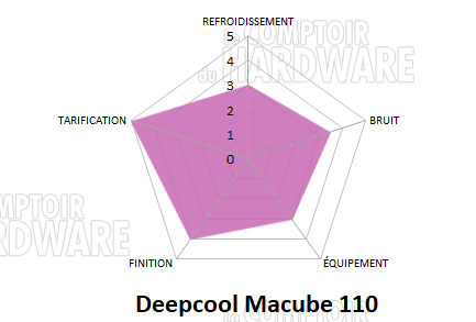 deepcool macube 110 conclusion