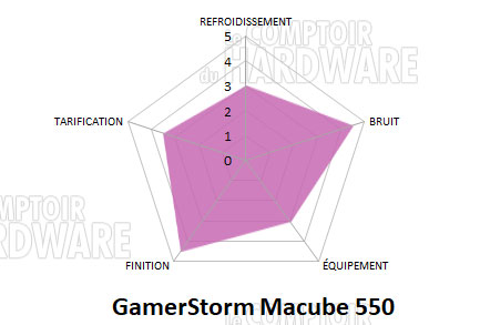 macube550 conclusion