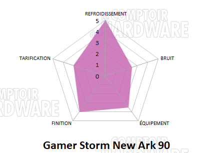 conclusion new ark 90