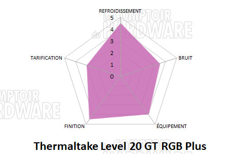 Thermaltake Level 20 GT RGB Plus Edition