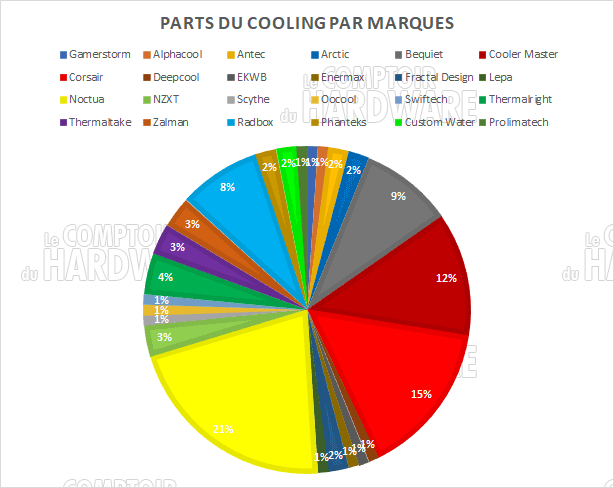 parts cooling marque