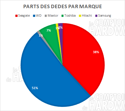 parts hdd marques