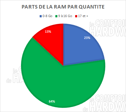 parts ram capacite