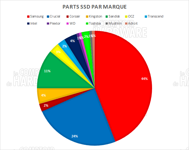 parts ssd marques