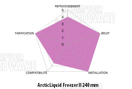 arctic liquid freezer 2 conclusion