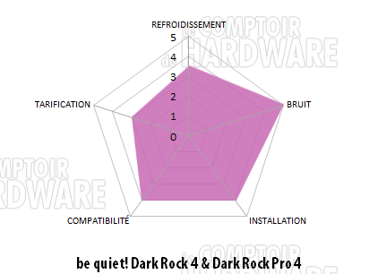 Dark Rock 4 et Dark Rock Pro 4