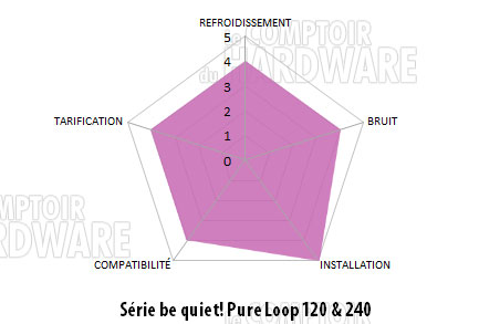 conclusion bequiet pure loop