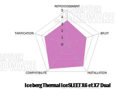 conclusion iceberg thermal x6 x7