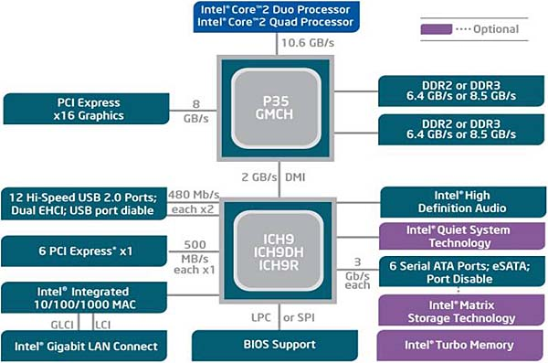 p35 chipset block diagram