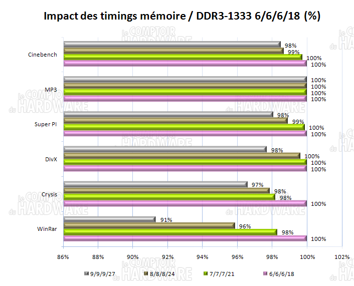 impact timings mémoire