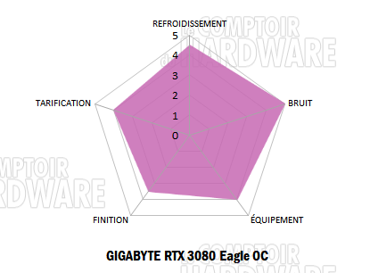gigabyte rtx 3080 eagle notation