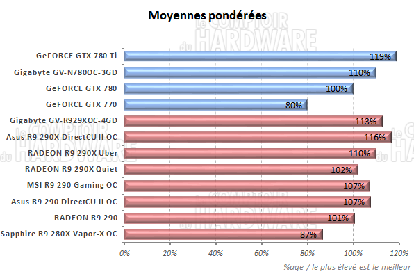 http://www.comptoir-hardware.com/images/stories/articles/gpu/comparo_gfx_construct_2014/graph/maj_1403/graph_moyennes_t.png