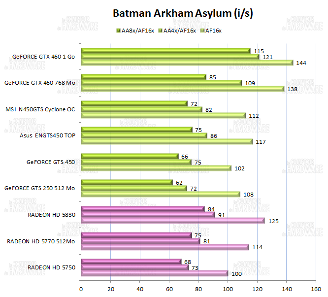 graph batman arkham asylum