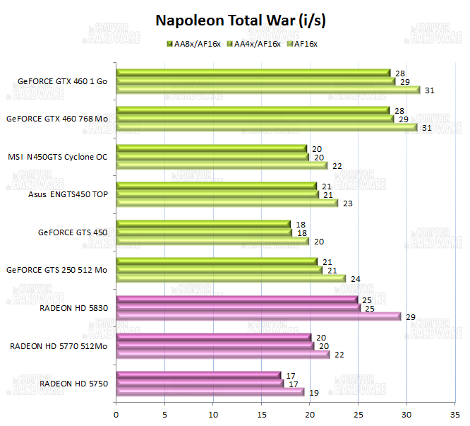 graph Napoleon total War