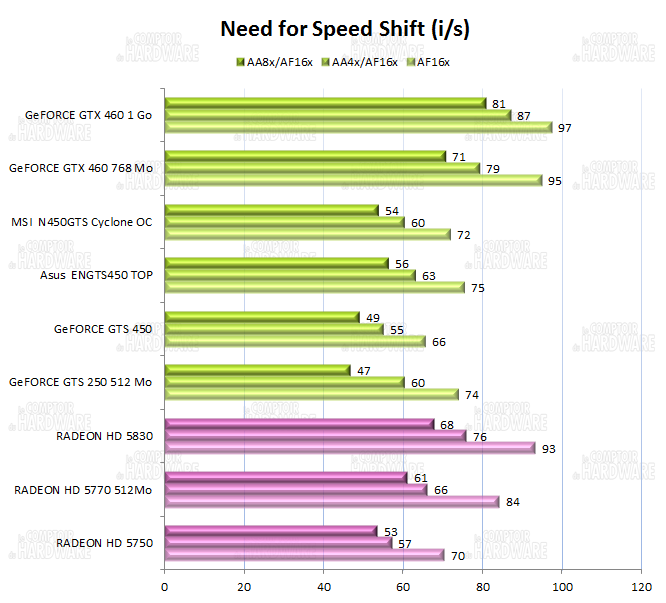 graph Need For Speed Shift