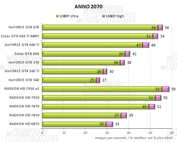 test GeFORCE GTX 660/660 Ti - graph anno 2070
