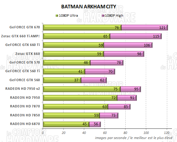 test GeFORCE GTX 660/660 Ti - graph batman arkham city