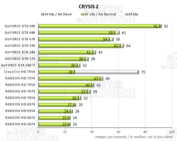 test GeFORCE GTX 690 - graph Crysis 2