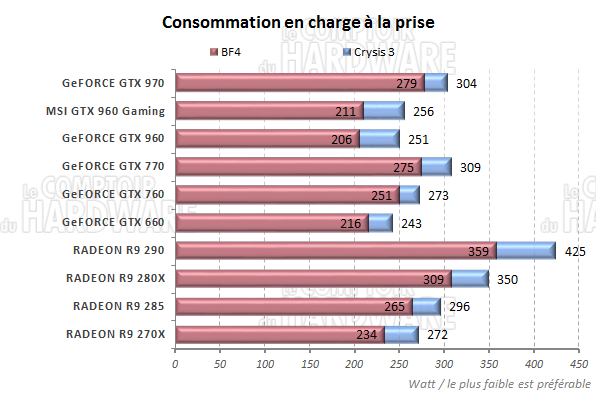 graph_conso_charge.png