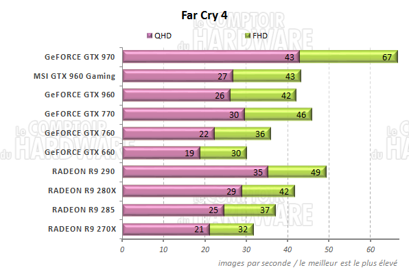graph Far Cry 4