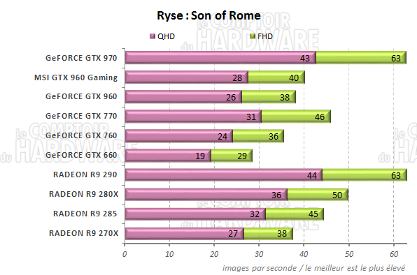 graph Ryse : Son of Rome