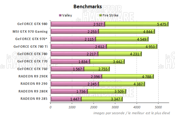 http://www.comptoir-hardware.com/images/stories/articles/gpu/gtx_980_970/graph/benchs.png