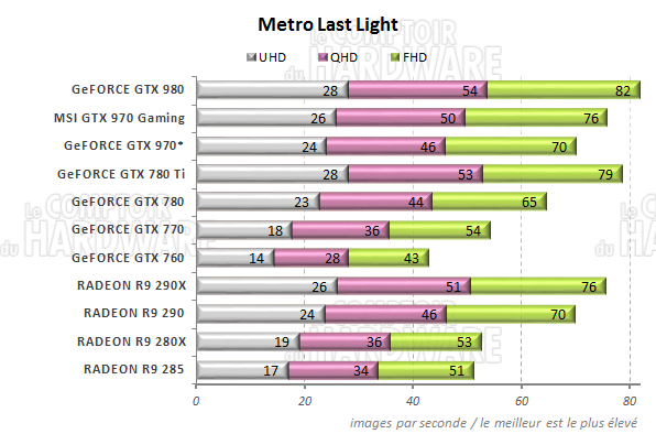 graph Metro Last Light