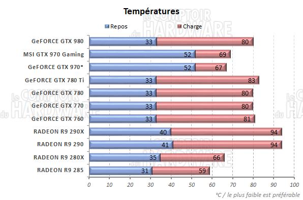 http://www.comptoir-hardware.com/images/stories/articles/gpu/gtx_980_970/graph/temp.png