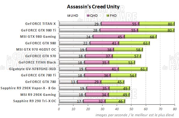 graph Assassins Creed Unity