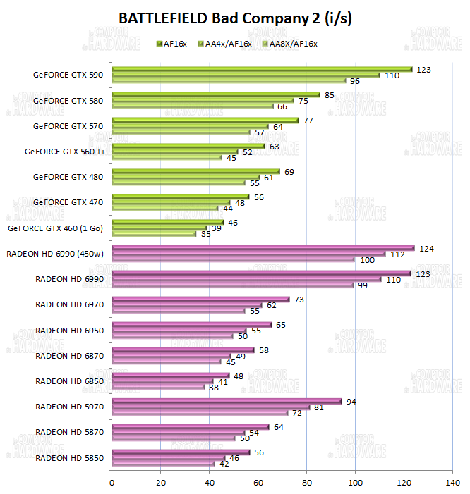 test HD 6990 vs GTX 590 - graph battlefield bad company 2