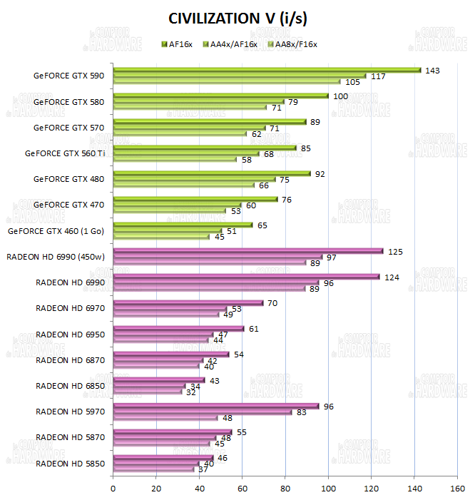 test HD 6990 vs GTX 590 - graph Civilization V