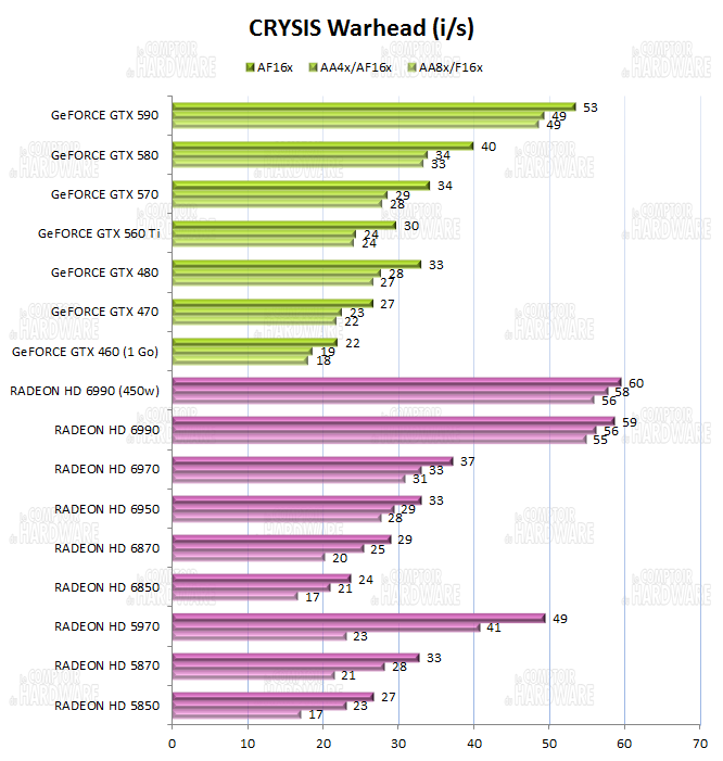 test HD 6990 vs GTX 590 - graph Crysis Warhead