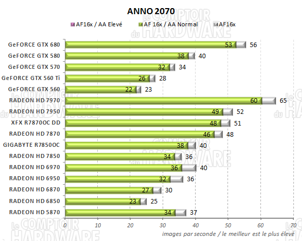 test RADEON HD 7800 - graph anno 2070