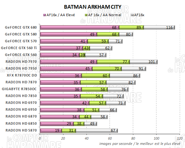 test RADEON HD 7800 - graph batman arkham city