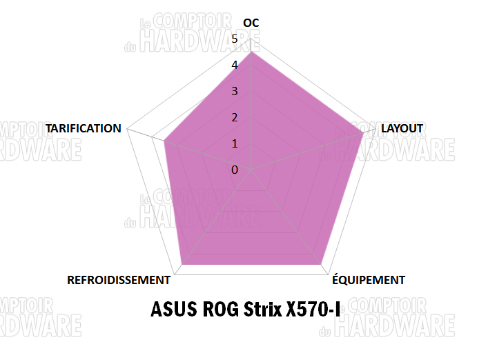 asus rog strix x570 i gaming notation