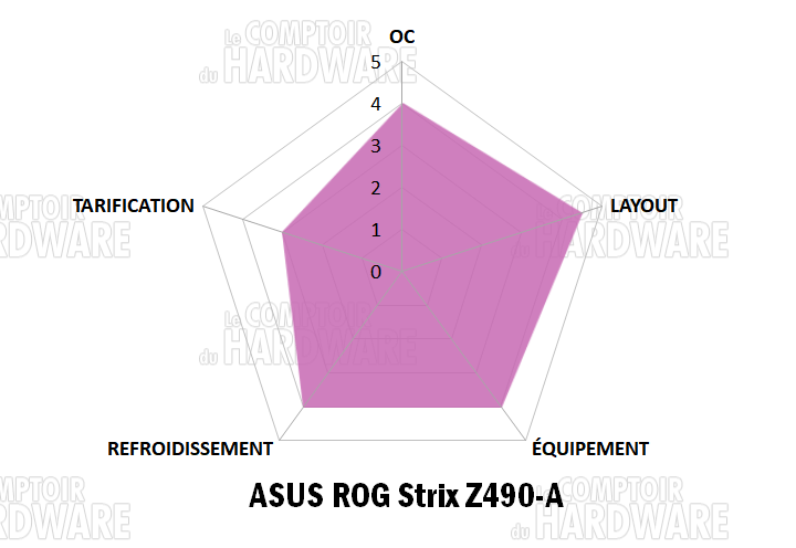 asus rog strix z490 a notation