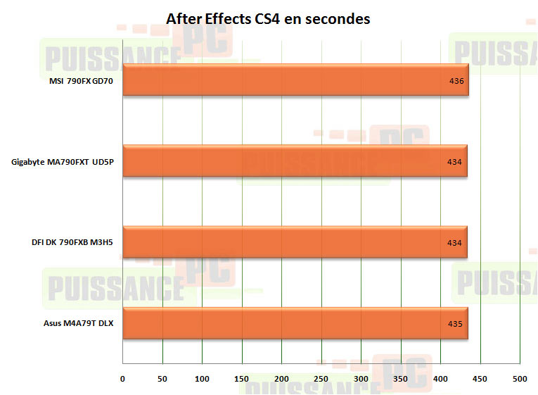 after effect 790fx puissance-pc