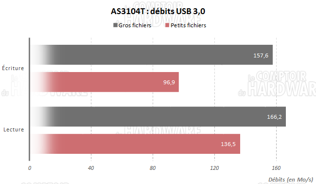 as3104t usb