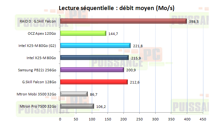 Dossier SSD : Debits moyens lecture